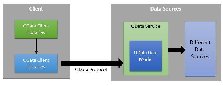OData-Architecture