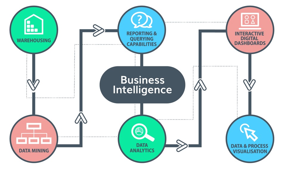 EvolveTech_Business-Intelligence_Infographic